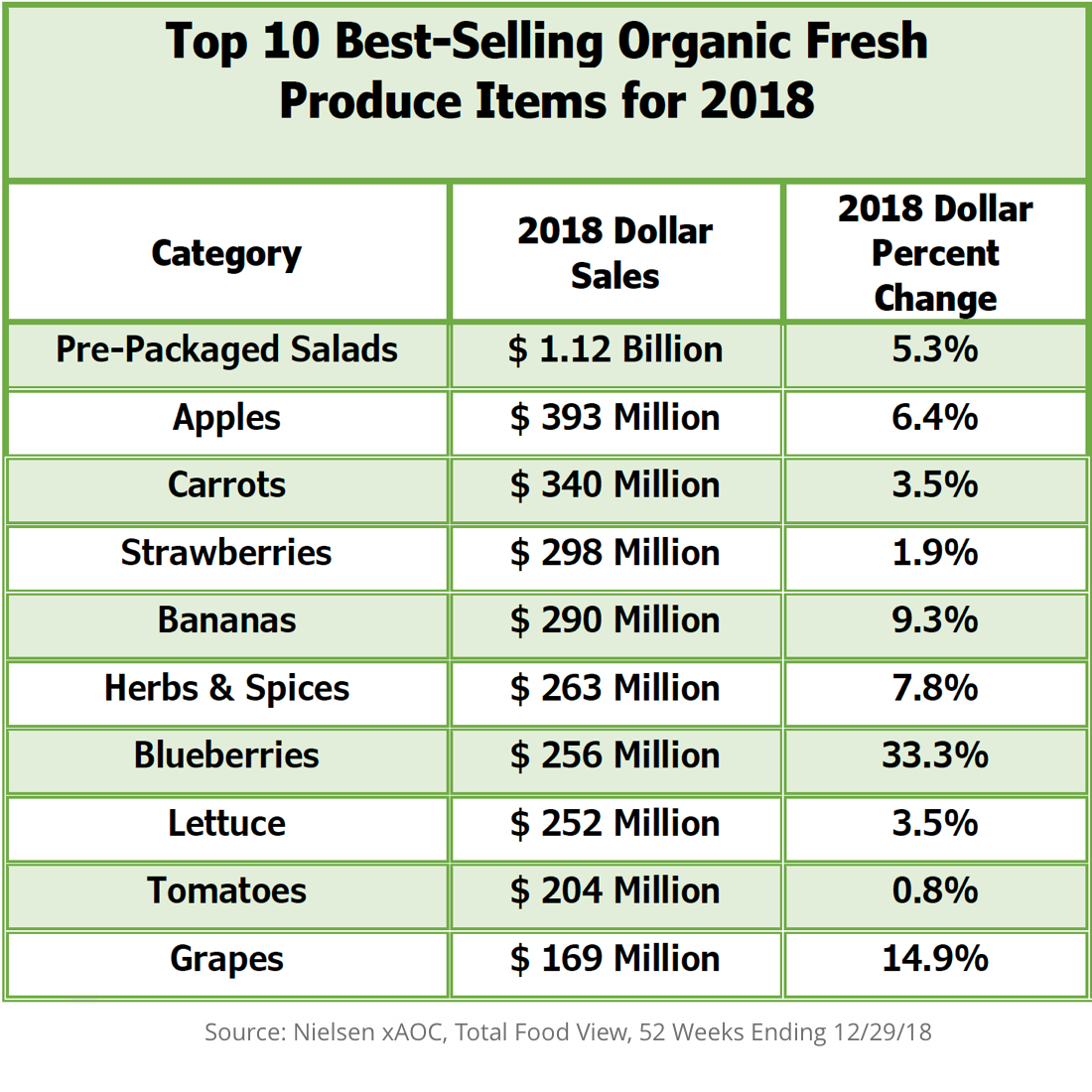 Top 10 Best-Selling Organic Fresh Produce Items for 2018