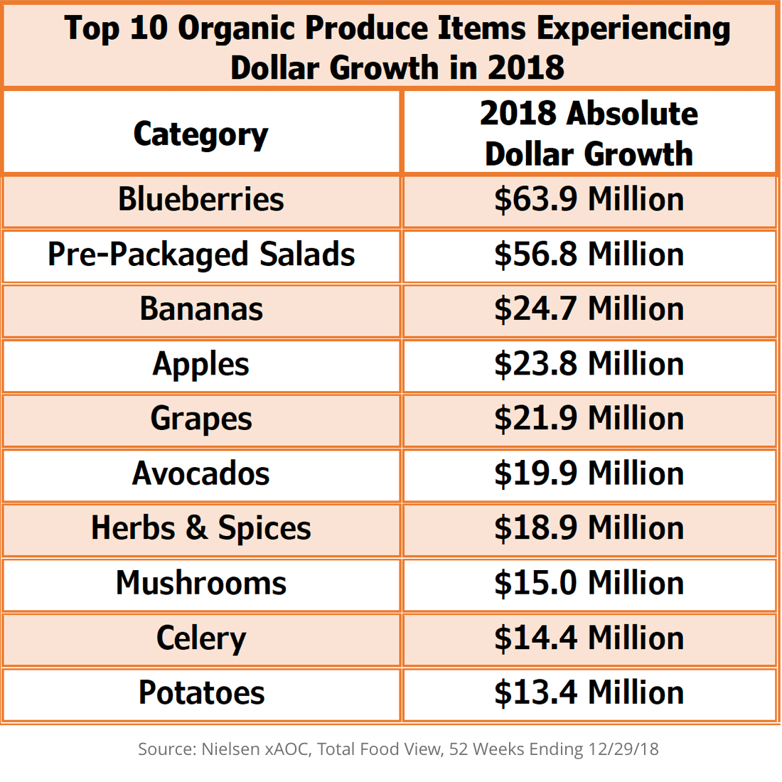 Top 10 Organic Produce Items Experiencing Dollar Growth in 2018