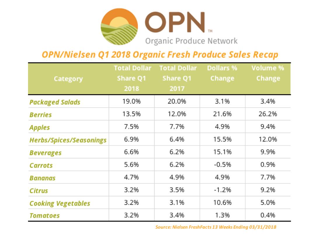 OPN/Nielsen Q1 2018 Organic Fresh Produce Sales Recap