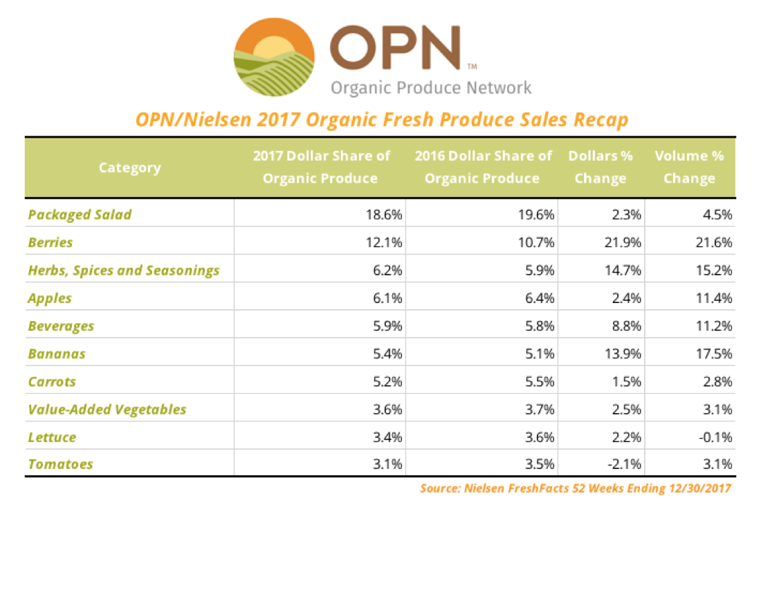 OPN/Nielsen 2017 Organic Fresh Produce Sales Recap